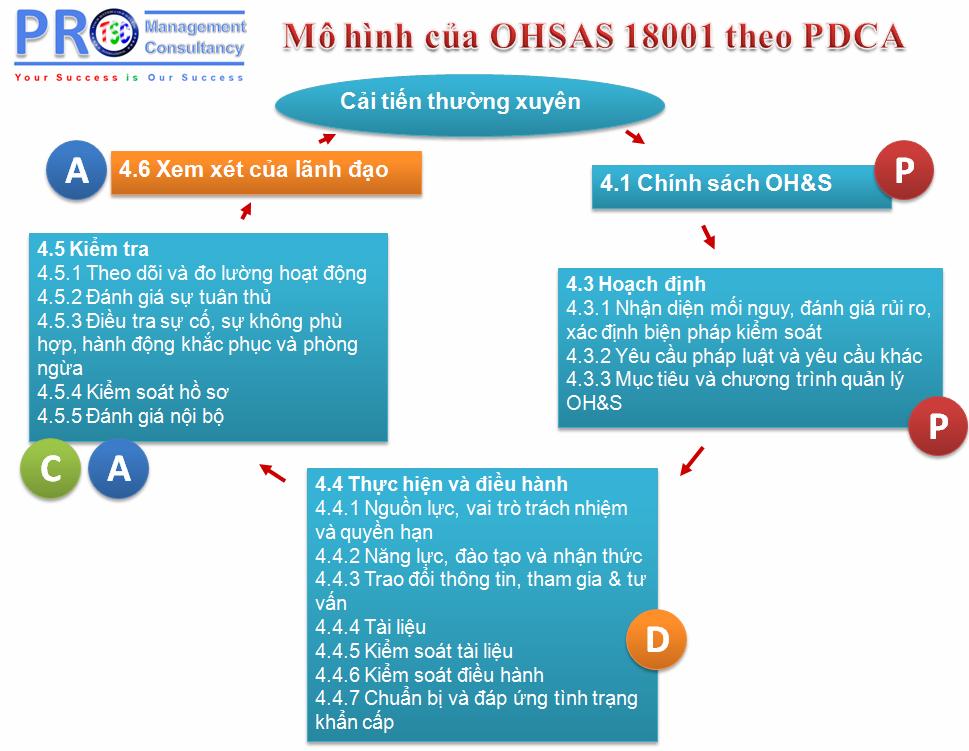 Mô hình OHSAS 18001:2007 theo chu trình PDCA